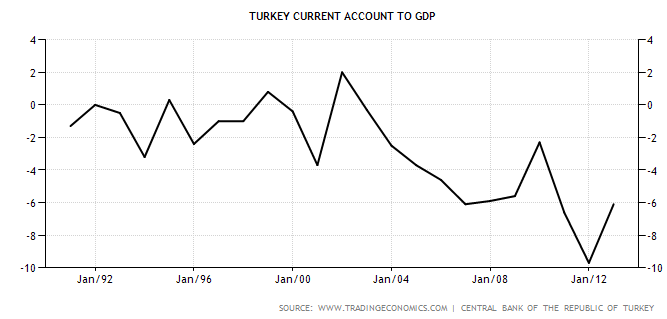 Current Account Deficit to Growth