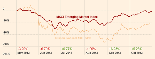 Turkish Equities Still Have More Upside Potential ?