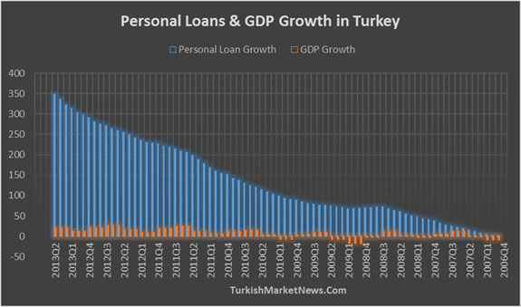 Personal Loan Growth in Turkey