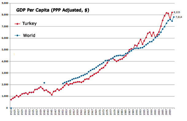 Turkey GDP Per Capita vs World