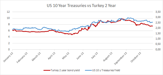 US and Turkey Yields