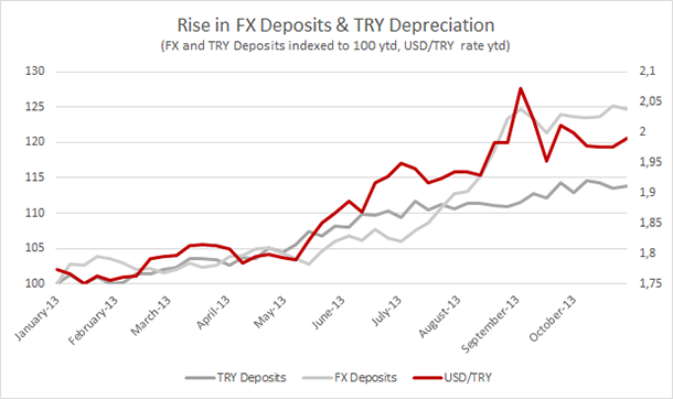 Trend of Deposit Does Not Look Pretty