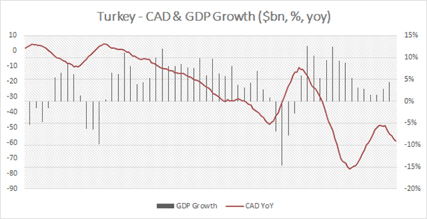 Turkey - Current Account Balance & GDP Growth