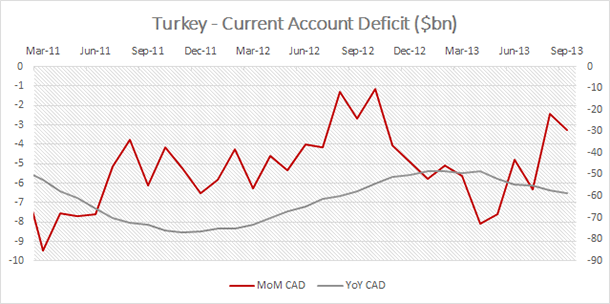 Turkey Current Account Deficit
