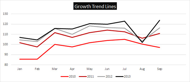 Turkey Industrial Production - Growth Trend Lines