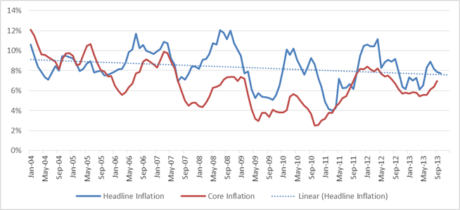 Turkey Inflation Chart 1 - Headline & Core Inflation for the last 10 years and the trendline