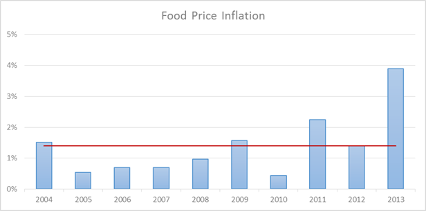 Turkey Inflation Chart 2 - Food Prices