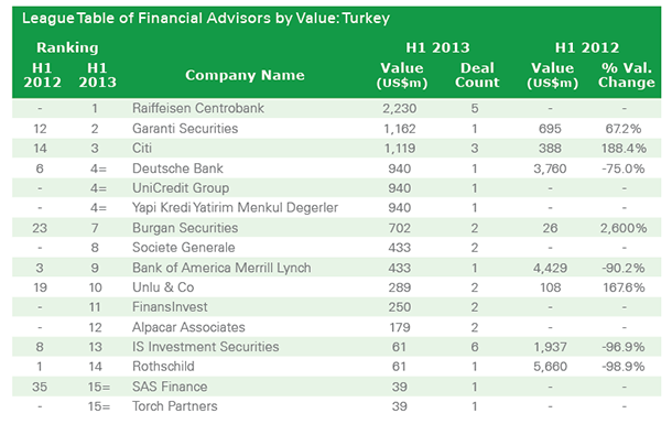Turkey M&A Market Shares of Financial Advisors by Value