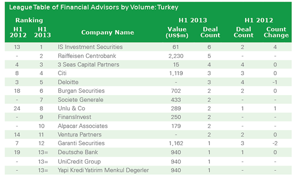 Turkey M&A Market Shares of Financial Advisors by Volume