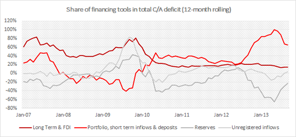 Turkey - Share of financing tools in total CAD2
