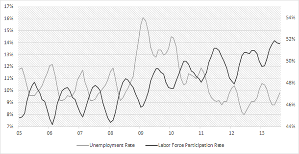 Turkey Unemployment & Labor Force Participation Rate