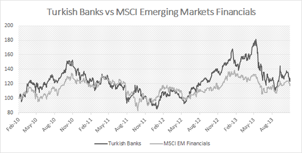 Turkish Banks vs MSCI EM Financials