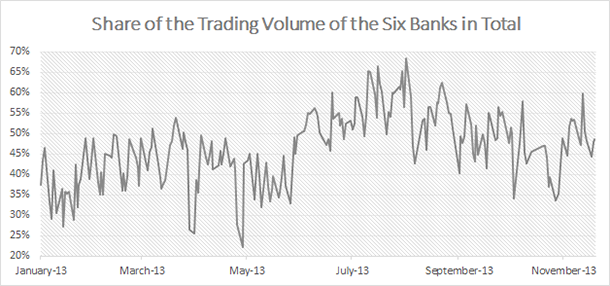 Volume Trends in Turkish Equities Market