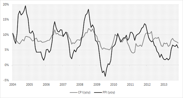 Turkey - CPI vs PPI yoy