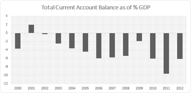 Turkey - Current Account Balance as of GDP