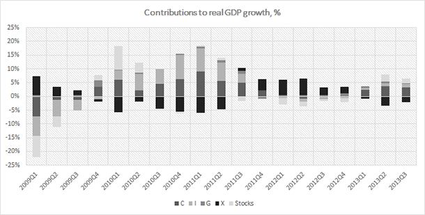 Turkey - GDP Contributors