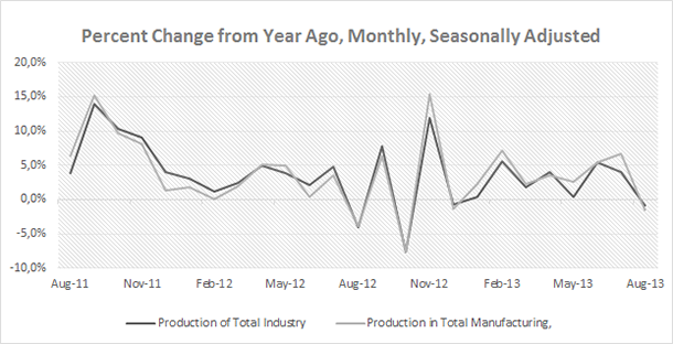 Turkey - Industrial Production Oct 2013