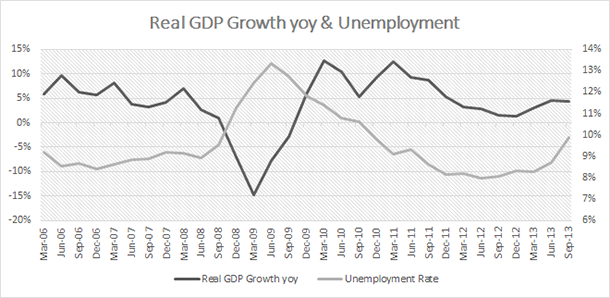 Turkey Real GDP Growth & Unemployment