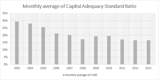 Turkish Banks Capital Adequacy