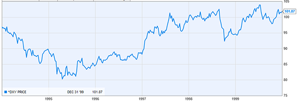 AMEX US Dollar Index 1994-1999