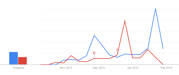 Google Trends for AKP and CHP Candidates - 2014