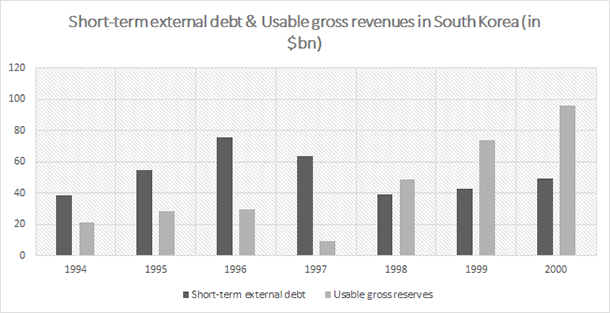 South Korea ST External Debt
