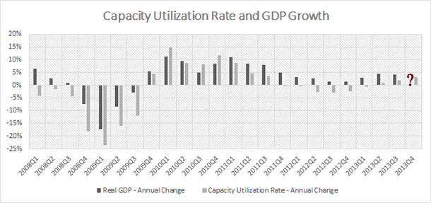 Turkey - Capacity Utilization Ratio and GDP