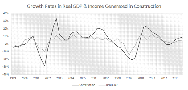 Turkey - GDP Growth and Construction