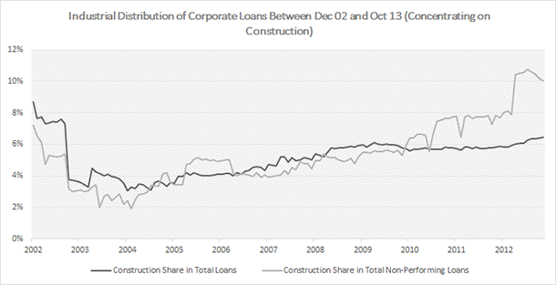 Turkey - Industrial Distribution of Corporate Loans