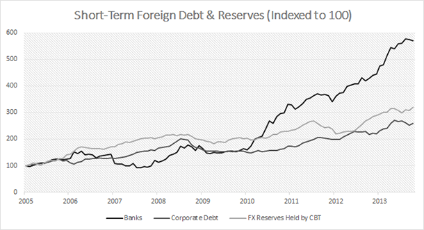 Turkey - Short-Term Foreign Debt and FX Reserves