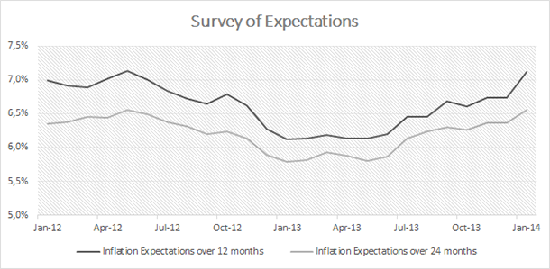 Turkey - Inflation Expectations