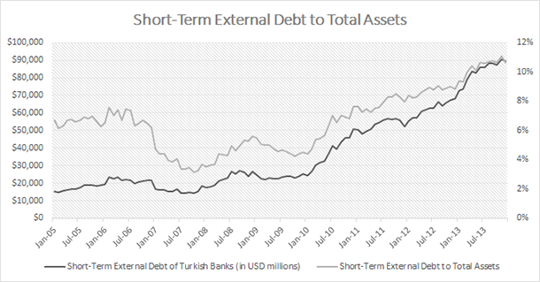 Turkish Banks - Short-Term Foreign Debt to Total Assets