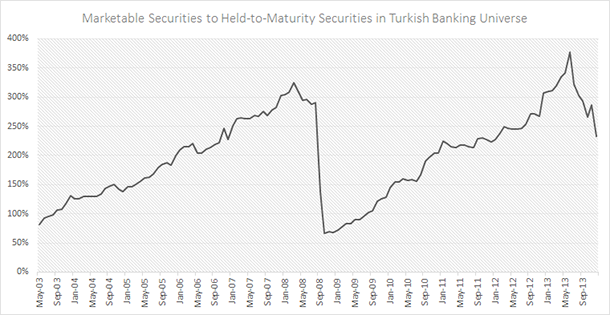 Turkish Banks - AFS Secutiries to HTM Securities