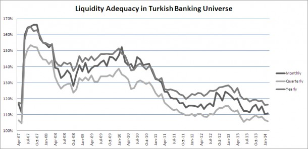 Liquidity Adequacy in Turkish Banks