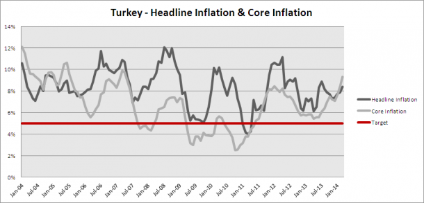 Turkey - Inflation Chart