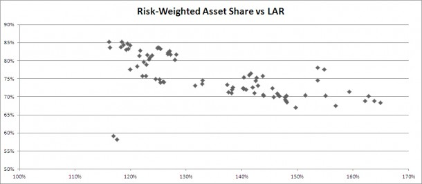Turkish Banks - Liquidity and Risk Weighted Assets