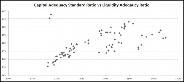 Turkish Banks - Liquidity and Tier 1 Common Capital