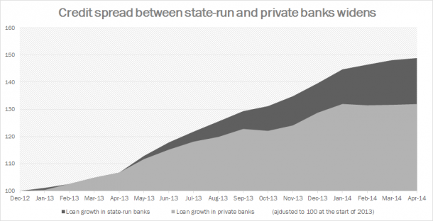 Credit Spread between Turkish State-Run and Private Banks