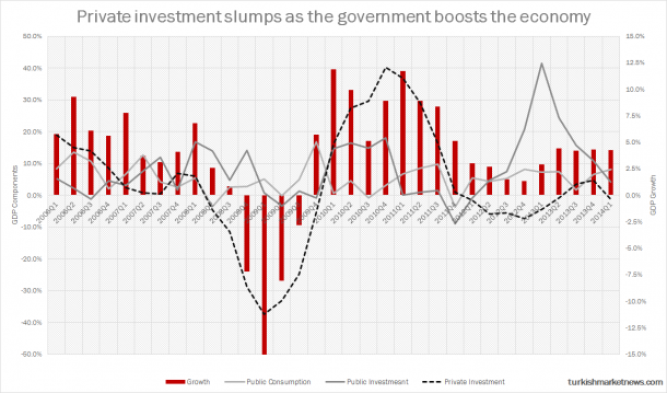 Turkey - GDP Growth and Investments