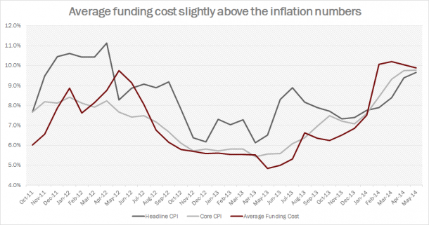 Turkey - Inflation and Interest Rates