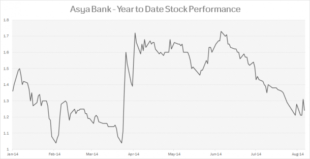 Asya Bank Stock Performance