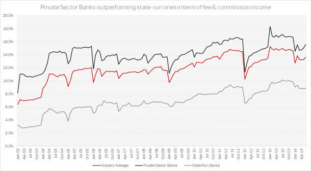 Turkish Banks - Fee and Commission Income