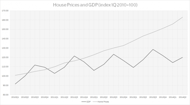 Turkey - Home Prices - GDP