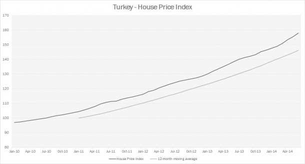 Turkey - House Prices Index