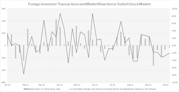 Foreign Investers Holdings in Turkish Equities