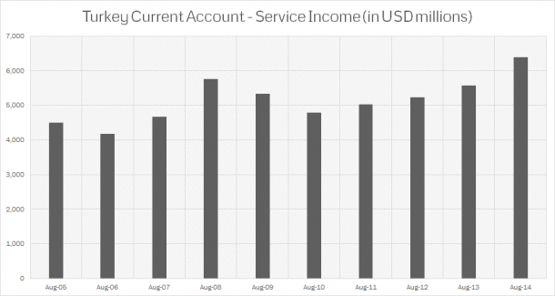 Turkey - Current Account Balances - Service Income