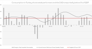 The Behavior of Current Account in Turkey