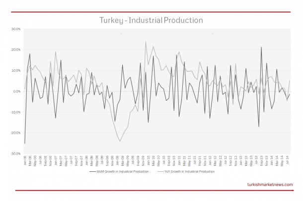 Turkey Industrial Production