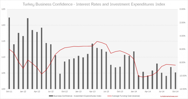 Turkey - Interest Rates and Business Confidence