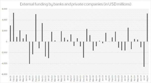 Turkey - Private Sector External Funding